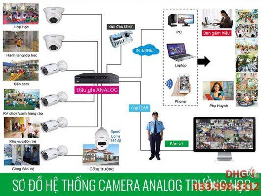 So do lap dat camera analog cho truong hoc